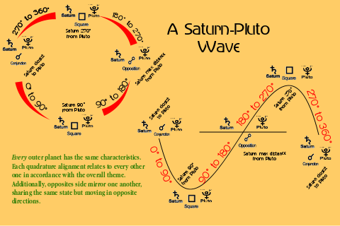 wave-orbit-comparison-saturn-pluto