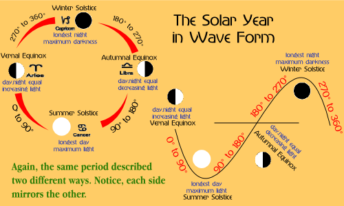 wave-orbit-comparison-seasons
